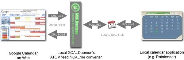 File-based synchronization using GCalDaemon
