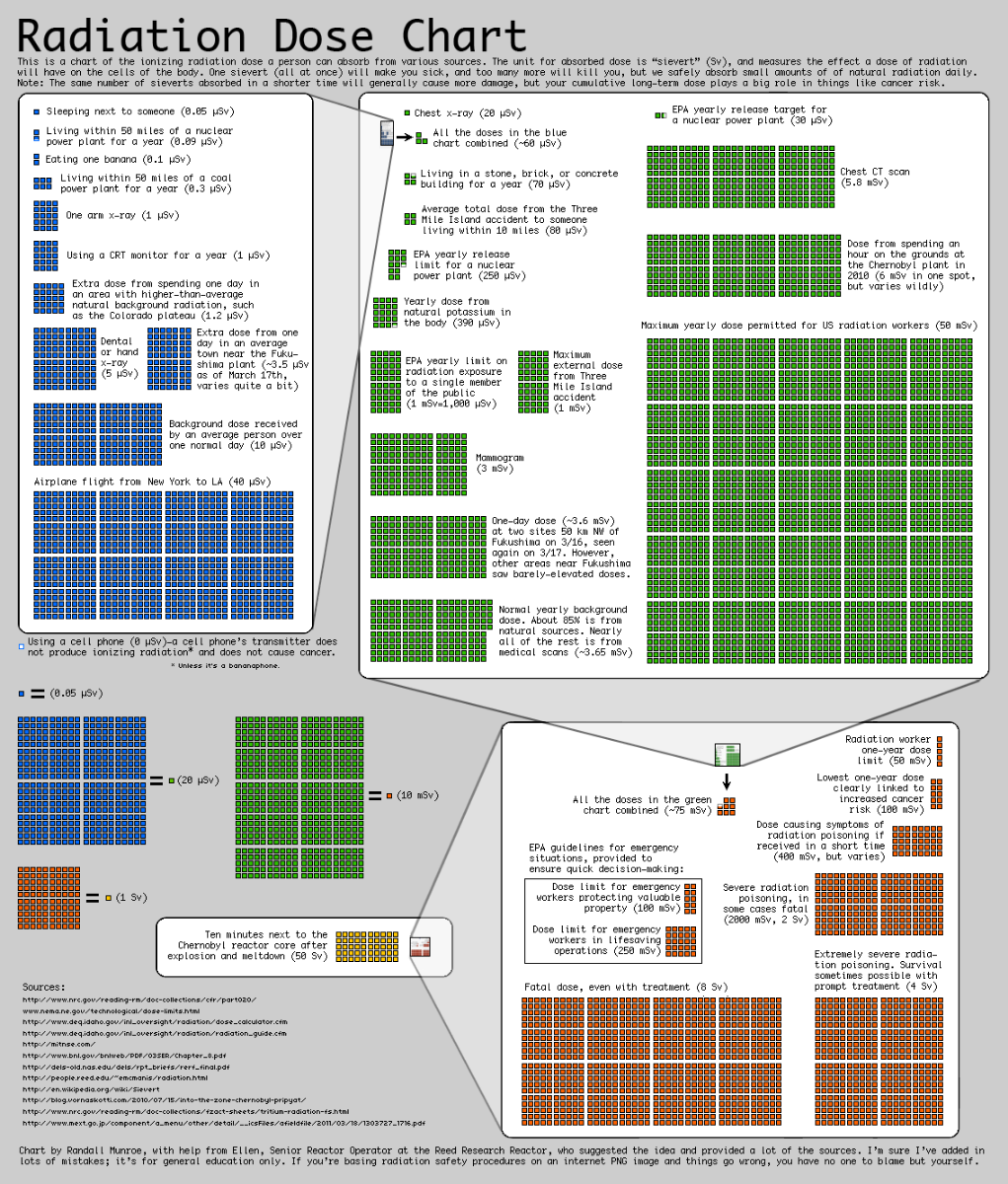 Radiation dose and health effects infographic