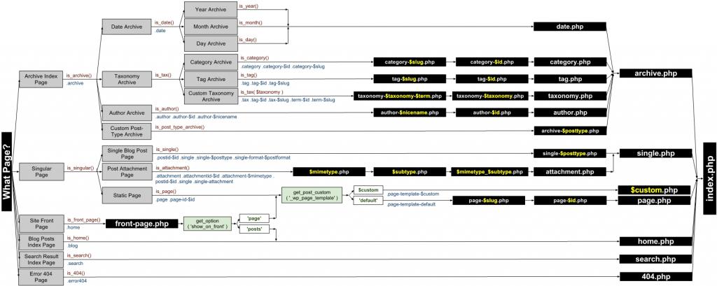 Template Hierarchy rev2